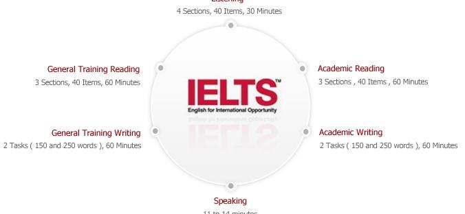 What is the IELTS? – Warren Ray